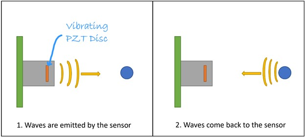 waves are emitted by the sensor